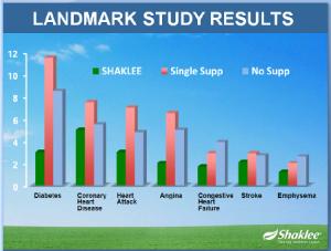 Landmark Study Results